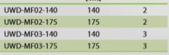 Tabela UWD-MF02