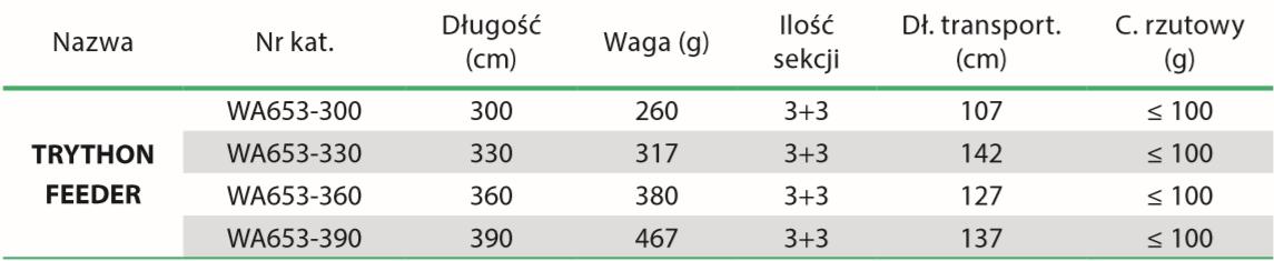 Tabela TRYTHON FEEDER WA653